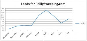 Reilly Sweeping Website Traffic