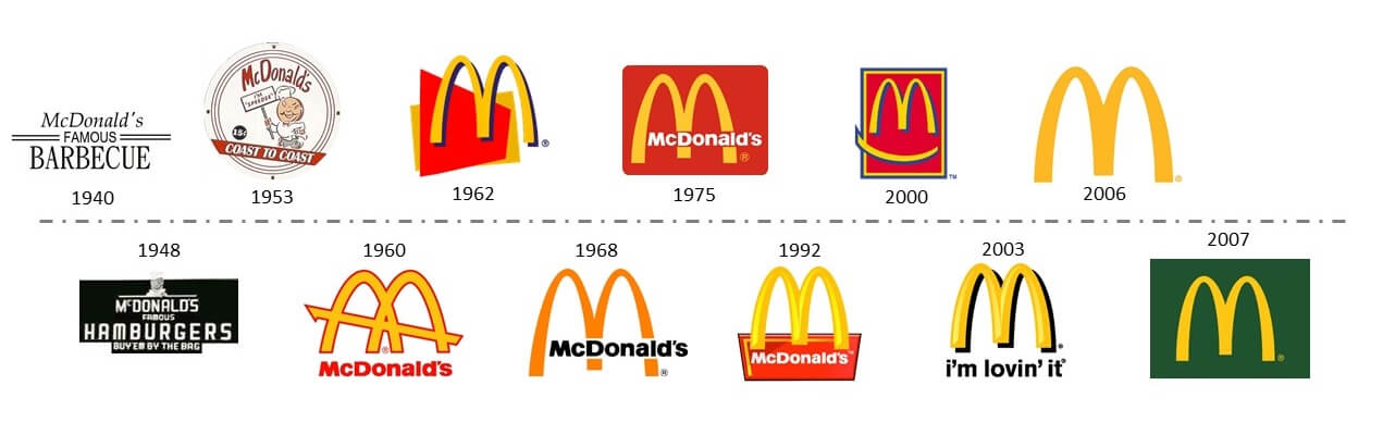 The Evolution of the McDonald's Logo