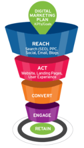Digital marketing plan picture