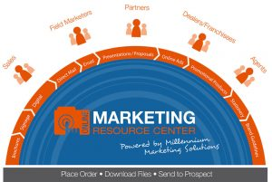 Marketing Resource Center