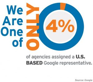 We are one of only 4% of agencies assigned a U.S. Based Google representative
